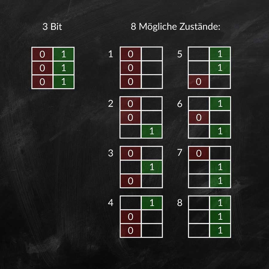 Beschreibung der möglichen Zustände bei einer Bittiefe von 3-Bit