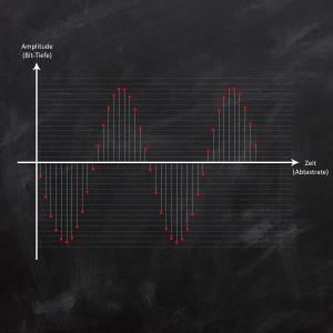 Analog-Digital-Wandlung & Digital-Analog-Wandlung - Darstellung einer Digitalisierung