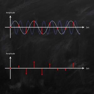 Abtastrate / Samplerate / Samplingfrequenz - Abtastpunkte