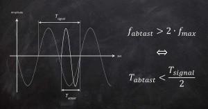 Abtastrate / Samplerate / Samplingfrequenz - Begriffserklärung
