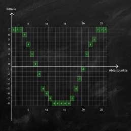 Aktive Bits einer Sinusschwingung mit den jeweiligen Amplitudenwerten bei einer Bittiefe von 4-Bit