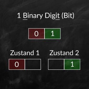 Beschreibung der möglichen Zustände bei einer Bittiefe von 1-Bit