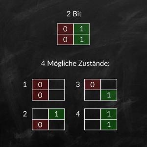 Beschreibung der möglichen Zustände bei einer Bittiefe von 2-Bit