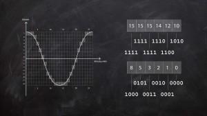 Bild zeigt eine Visualisierung von Bittiefe (Samplingtiefe) in der Musikproduktion