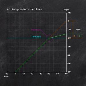 Der Audio-Kompressor - Eingangs- Ausgangsdiagramm - 4:1-Hard-Knee