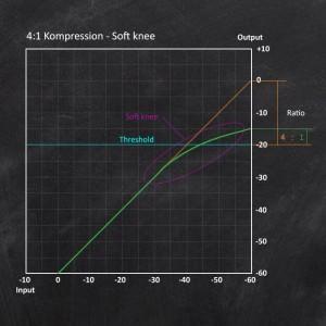 Der Audio-Kompressor - Eingangs- Ausgangsdiagramm - 4:1-Soft-Knee