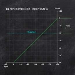 Der Audio-Kompressor - Eingangs- Ausgangsdiagramm - keine Kompression