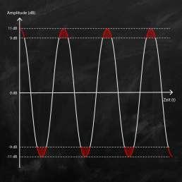 Darstellung von Clipping im Dynamikbereich anhand einer Sinusschwingung