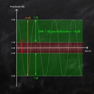 Der Signal-Rauschabstand im Dynamikbereich eines 18 dB Signals