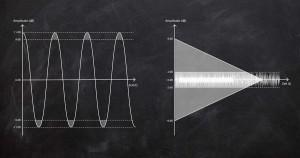 Clipping im Dynamikumfang (Dynamikbereich) und Signal mit Grundrauschen