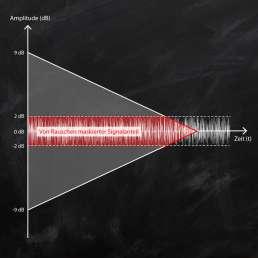 Dynamikumfang - Darstellung beginnend bei der maximalen Aussteuerung eines Signales bis zu dessen Verschwinden im Gundrauschen