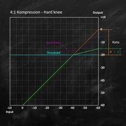 Eingangs-/Ausgangsdiagramm eines Kompressors zur Kompression des Dynamikumfanges