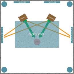 Raumakustik - Schematische Darstellung eines Deckensegels