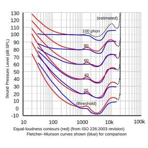 Raumakustik - Bild der Robinson-Dadson Kurve