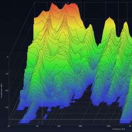 Raumakustik - Bild eines Wasserfalldiagammes